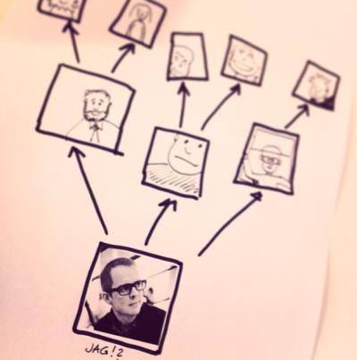 Att skapa ett kreativt sammanhang